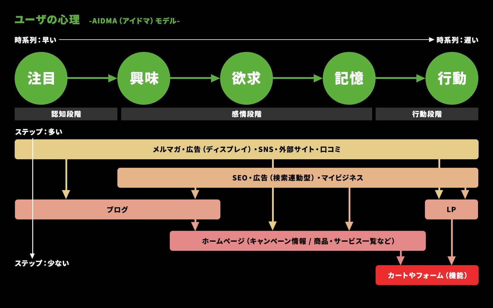 AIDMAモデルと応対するコンテンツ